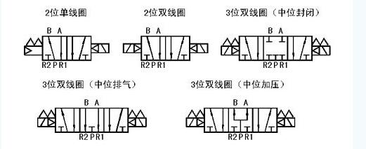 结构特点:    电磁线圈及先导部分由德国nass公司提供, 密封件由图片