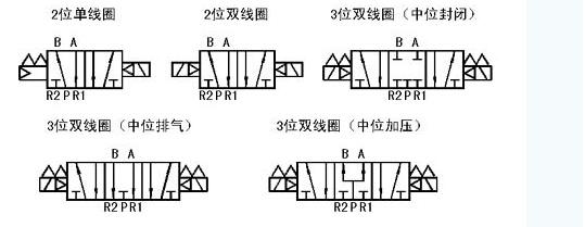 vfs1000系列先导型电磁阀(金属密封)图片